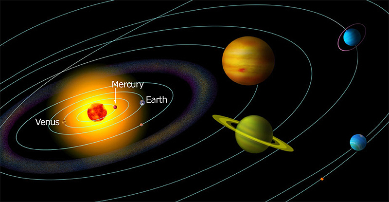 solar system distance of planets from sun
